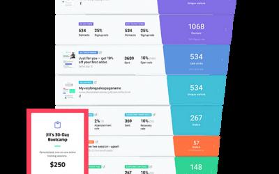 Online marketing funnel opzetten voor meer leads en verkopen!